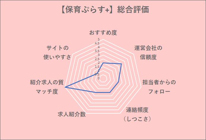 保育ぷらす総合評価チャート